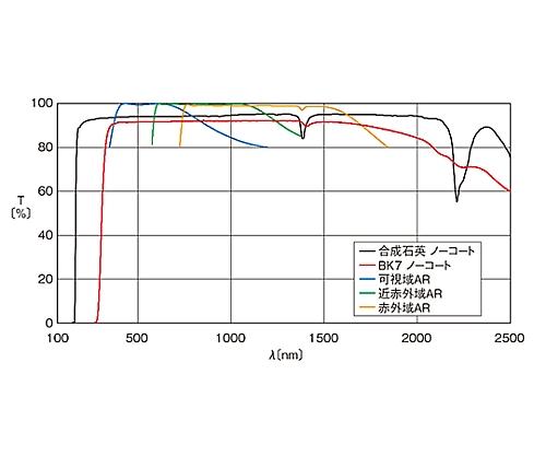 球面両凸レンズ BK7 φ50.8mm 焦点距離62.3mm SLB-50.8B-60PIR2