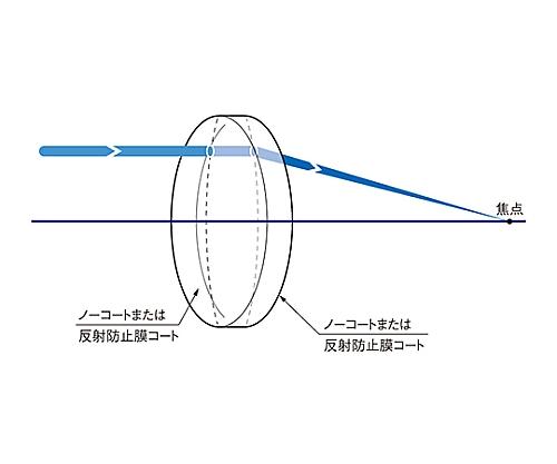 球面両凸レンズ BK7 φ80mm 焦点距離501mm SLB-80B-500PIR2