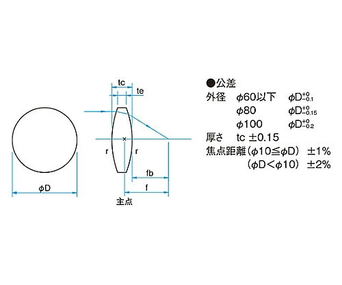 球面両凸レンズ 合成石英 φ10mm 焦点距離50.4mm SLSQ-10B-50P