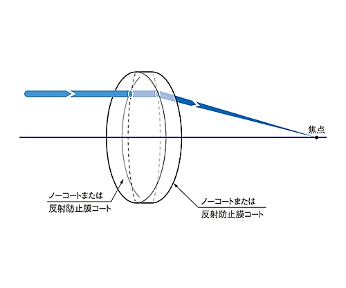 球面両凸レンズ 合成石英 φ25.4mm 焦点距離150.5mm SLSQ-25.4B-150P