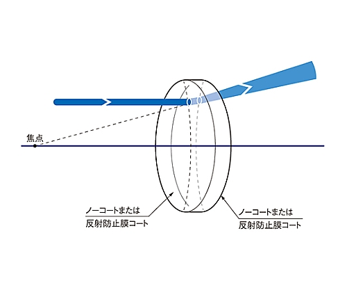 球面両凹レンズ 合成石英 φ50.8mm 焦点距離 -99.5mm SLSQ-50.8B-100N