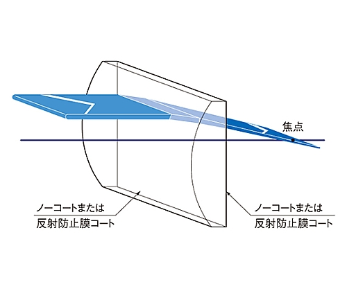 円筒面平凸レンズ BK 30×30mm 焦点距離250mm