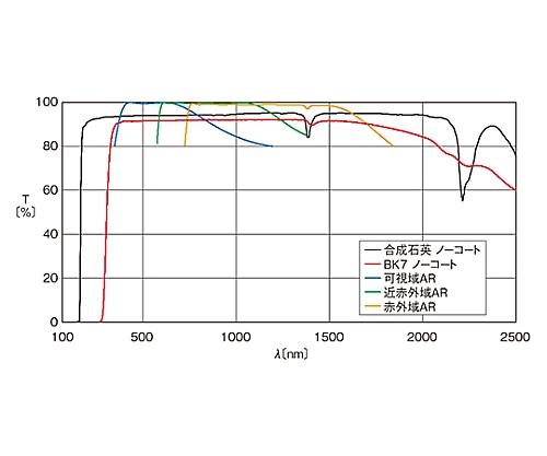 円筒面平凸レンズ BK 20×20mm 焦点距離500mm CLB-2020-500PIR2