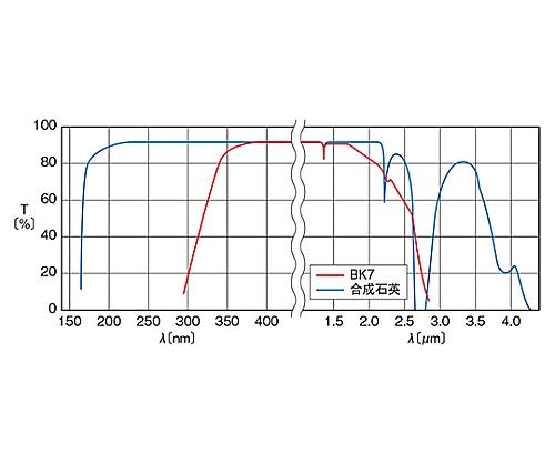 平行平面基板 φ50mm 厚さ1mm 面精度4λ OPSQ-50C01-P