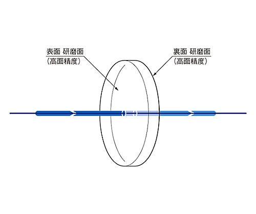 平行平面基板 φ50.8mm 厚さ8mm 面精度λ/10 OPSQ-50.8C08-10-5