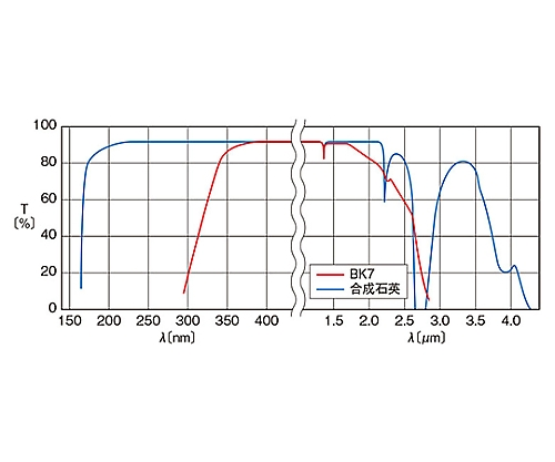 平行平面基板 φ60mm 厚さ3mm 面精度4λ OPSQ-60C03-P