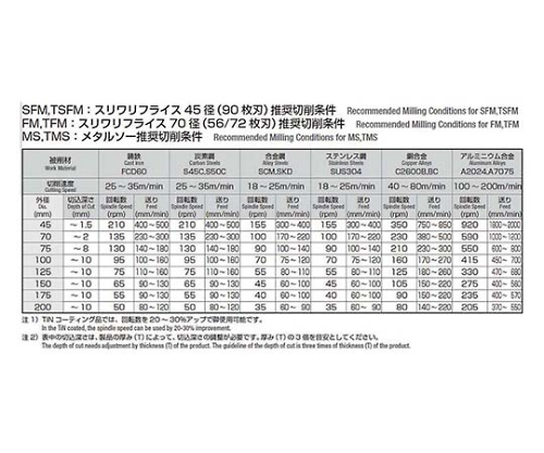メタルソー φ75×3.5t 軸穴径φ25.4 MST075X035