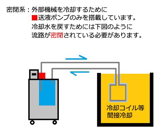 [取扱停止]ネオクールサーキュレーター CHS700