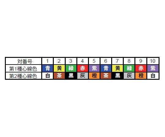 [取扱停止]ORPスリムケーブル ツイストペアタイプ シールドあり UL Style No.2464 (AWG23 0.3sq 対数10) 80m
