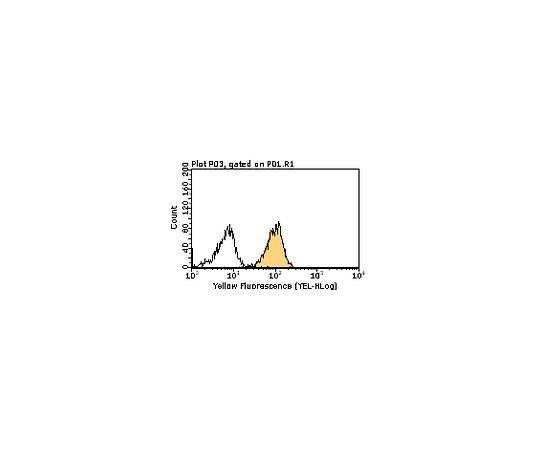 [取扱停止]Anti-IL-8R (CXCR2), clone RII115; 100 μg MABF101