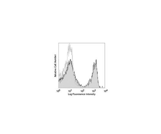 Anti-CD3 (mouse), PE, clone 17A2 MABF313