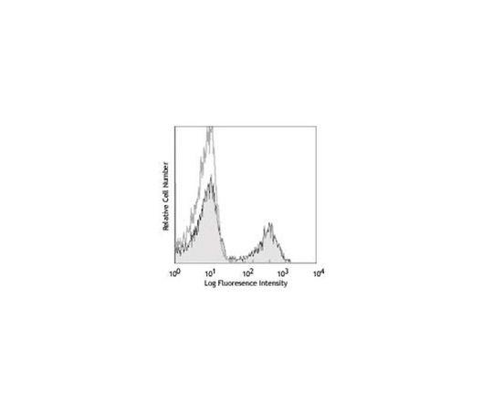 Anti-CD3ε (mouse), APC, clone 145-2C11 MABF316