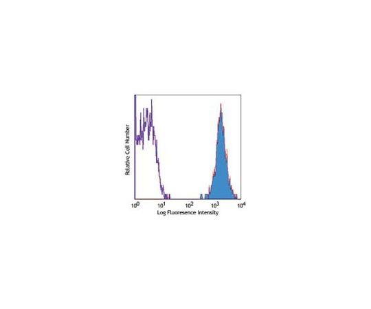 Anti-CD45 (mouse), PE, clone 30-F11 MABF321