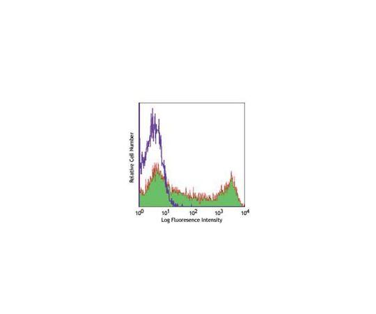Anti-CD45RO (human), PE/Cy5, clone UCHL1 MABF358