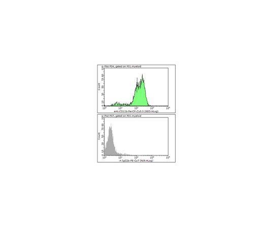 Anti-CD11b (human/mouse), PerCP-Cy5.5, clone M1/70 MABF359