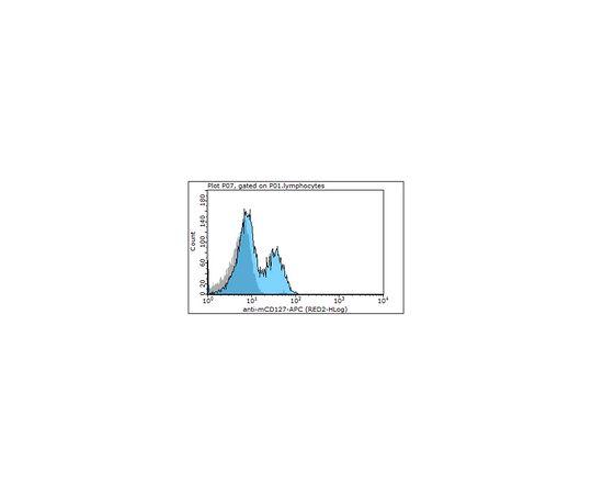 Anti-CD127 (IL-7Ra) (mouse), APC, clone A7R34 MABF378