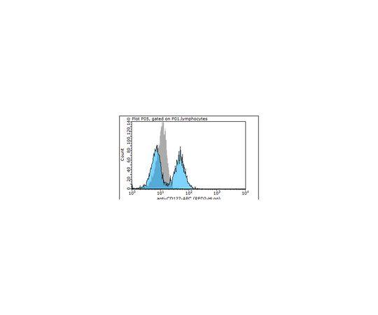 [取扱停止]Anti-CD127 (IL-7Ra) (human), APC, clone R34-34 MABF385