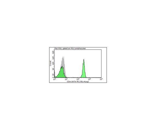Anti-CD4 (human), PE, clone OKT4 MABF417