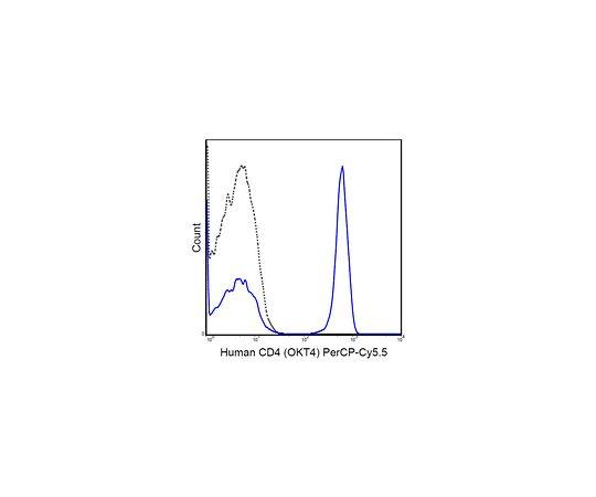 Anti-CD4 (human), PerCP-Cy5.5, clone OKT4 MABF418