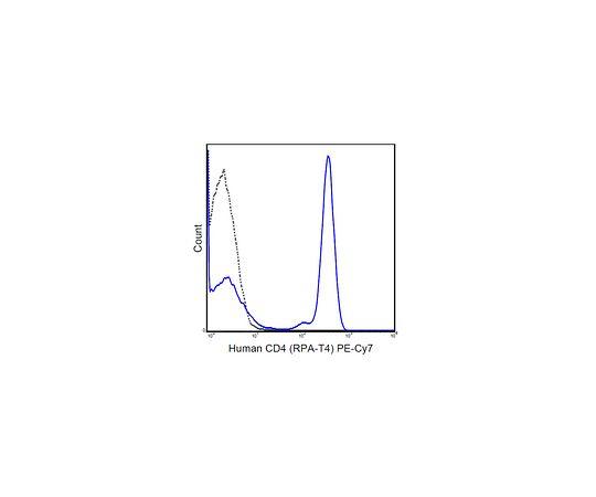 Anti-CD4 (human), PE-Cy7, clone RPA-T4 MABF421