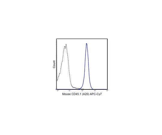 Anti-CD45.1 (mouse), APC-Cy7, clone A20 MABF433