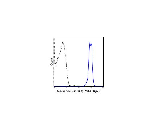 Anti-CD45.2 (mouse), PerCP-Cy5.5, clone 104 MABF440