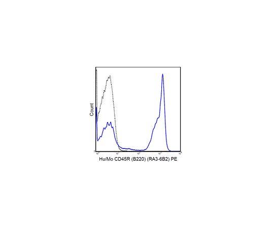 Anti-CD45R (B220) (human/mouse), PE, clone RA3-6B2 MABF443