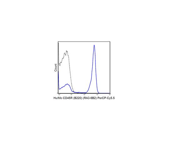 Anti-CD45R (B220) (human/mouse), PerCP-Cy5.5, clone RA3-6B2 MABF446