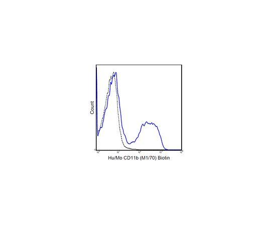 Anti-CD11b (human/mouse), Biotin, clone M1/70 MABF514
