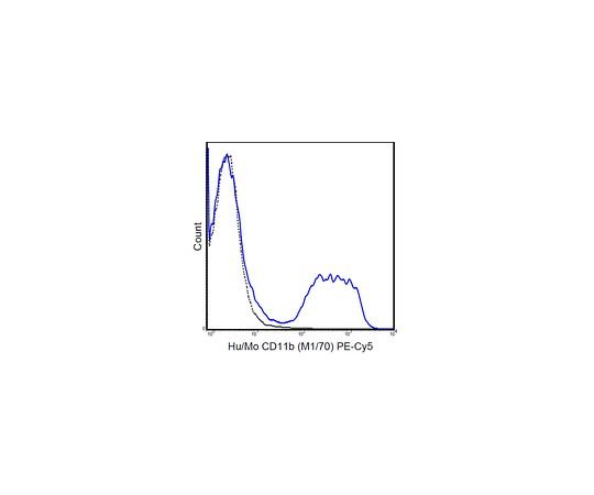 Anti-trimethyl Histone H3 (Lys9), Alexa Fluor(R) 647 Conjugate MABF515