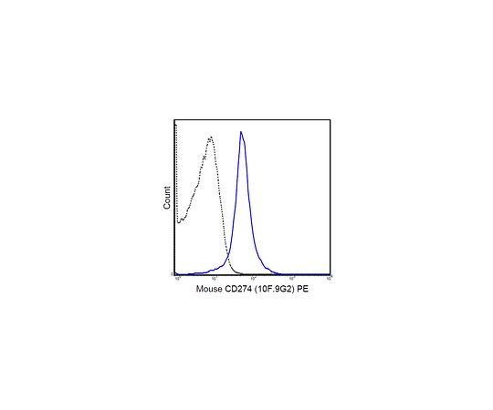 Anti-CD274 (PD-L1) (mouse), PE, clone 10F-9G2 MABF555