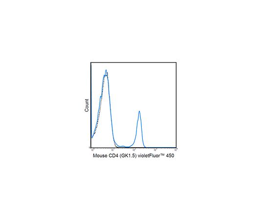 Anti-CD4 (mouse), violetFluor(TM) 450, clone GK1.5 MABF567