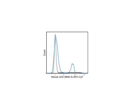 Anti-CD4 (mouse), APC-Cy7, clone RM4-5 MABF577