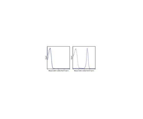 Anti-CD45.1 (mouse), PerCP-Cy5.5, clone A20 MABF589