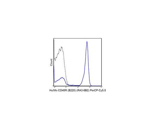 Anti-CD45R (B220) (human/mouse), PerCP-Cy5.5, clone RA3-6B2 MABF605