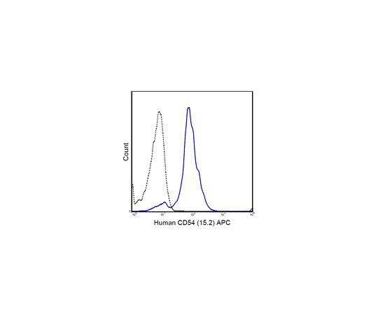 Anti-CD54 (ICAM-1) (human), APC, clone 15.2 MABF711