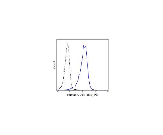 Anti-CD54 (ICAM-1) (human), PE, clone 15.2 MABF714