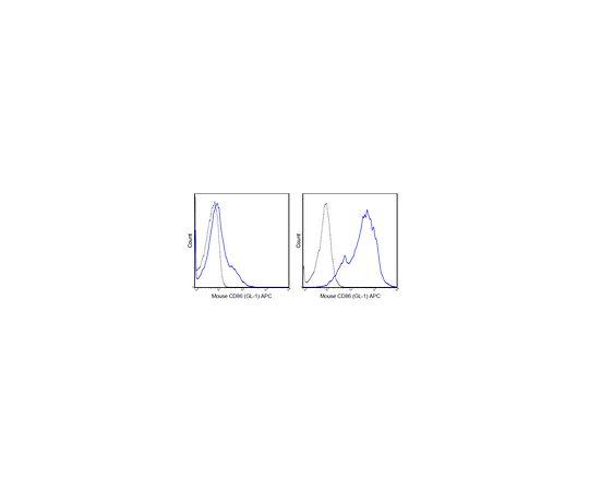 Anti-CD86 (B7-2) (mouse), APC, clone GL-1 MABF723