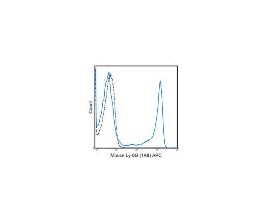 Anti-Ly-6G (mouse), APC, clone 1A8 MABF736