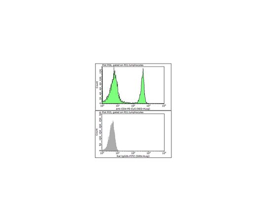 Anti-CD4 Antibody (mouse), PE-Cy5, clone GK1.5 MABF743