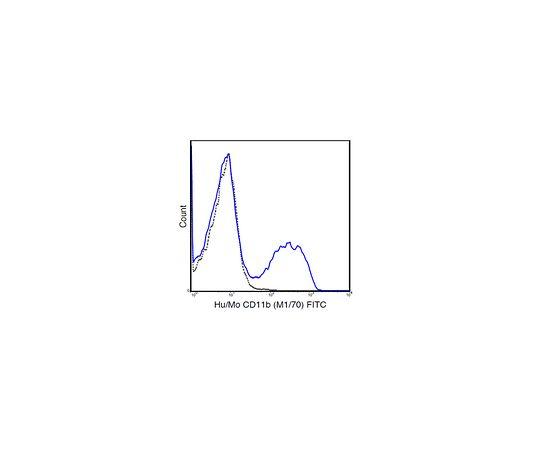Anti-CD11b, (human/mouse), FITC, clone M1/70 Antibody MABF800