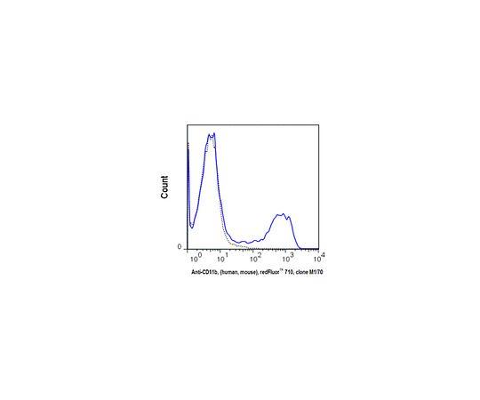 Anti-CD11b, (human/mouse), redFluor(TM) 710, clone M1/70 Antibody MABF803