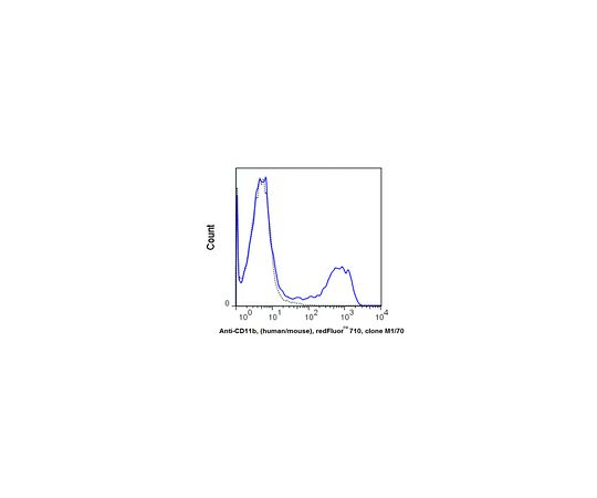 Anti-CD11b, (human/mouse), redFluor(TM) 710 Antibody, clone M1/70 MABF804