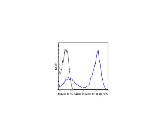 Anti-MHC class II (I-A/I-E), APC, clone M5/114 .15.2 Antibody MABF806