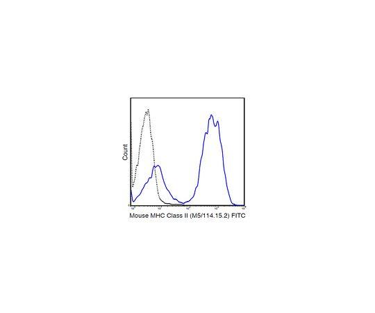 Anti-MHC class II (I-A/I-E), FITC, clone M5/114.15.2 Antibody MABF807