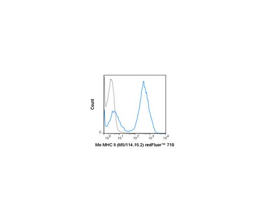 Anti-MHC class II (I-A/I-E), redFluor(TM) 710, clone M5/114 .15.2 Antibody MABF1415