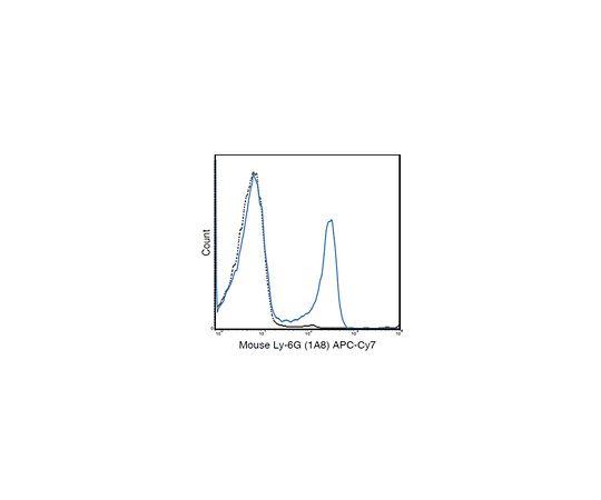 Anti-Ly-6G (mouse), APC-Cy7, clone 1A8 Antibody MABF1420