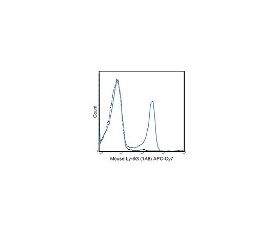 Anti-Ly-6G (mouse), APC-Cy7, clone 1A8 Antibody MABF1421