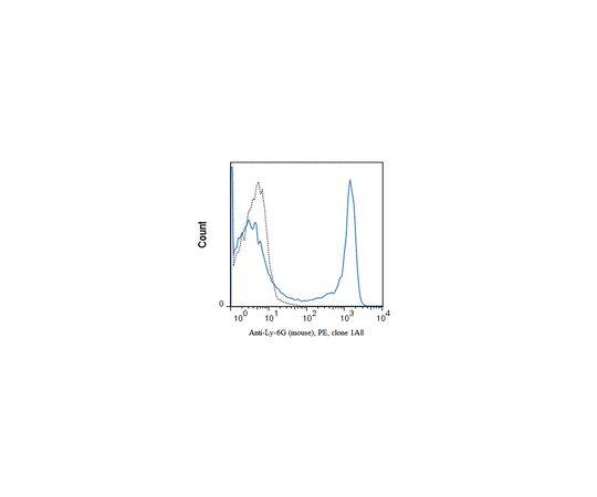 Anti-Ly-6G (mouse), PE, clone 1A8 Antibody MABF1423