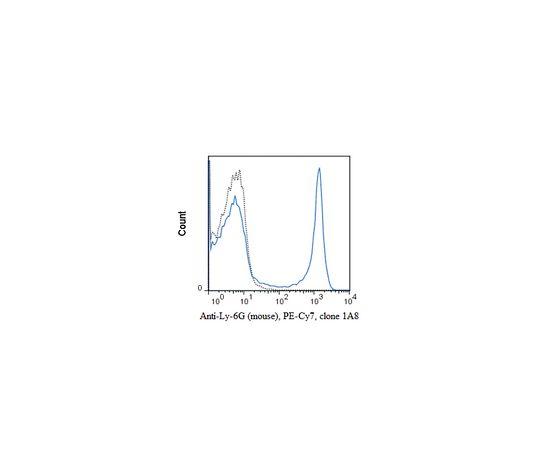 Anti-Ly-6G (mouse), PE-Cy7, clone 1A8 Antibody MABF1424